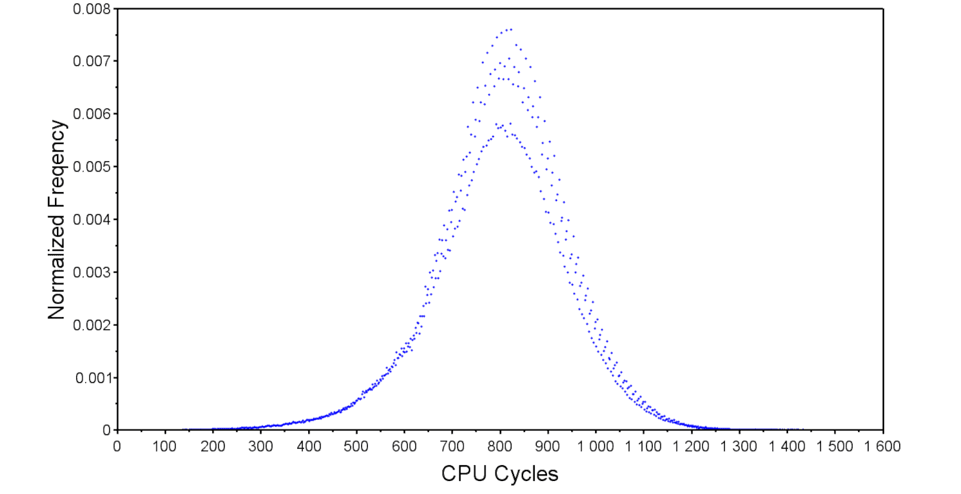 Interrupt latency distribution for a Cortex-A9 with cold cache.