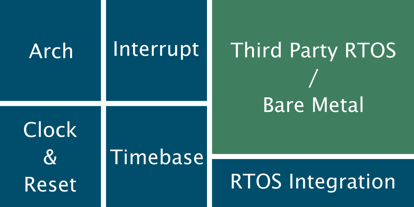 Diagram of the BASEplatform core modules centered around CPU architecture support and RTOS integration.