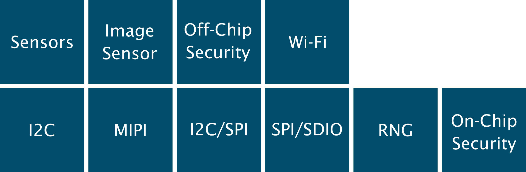 BASEplatform miscellaneous and external component modules such as SDIO, Wi-Fi, security and sensors and more.