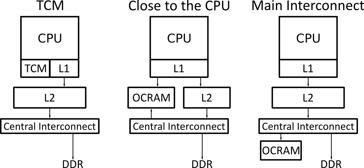 Block diagram of three possible on-chip RAM (OCRAM) topologies. Includes Tightly coupled memory (TCM), close to the CPU off the level 1 cache and connected through the main interconnect off the main memory bus.