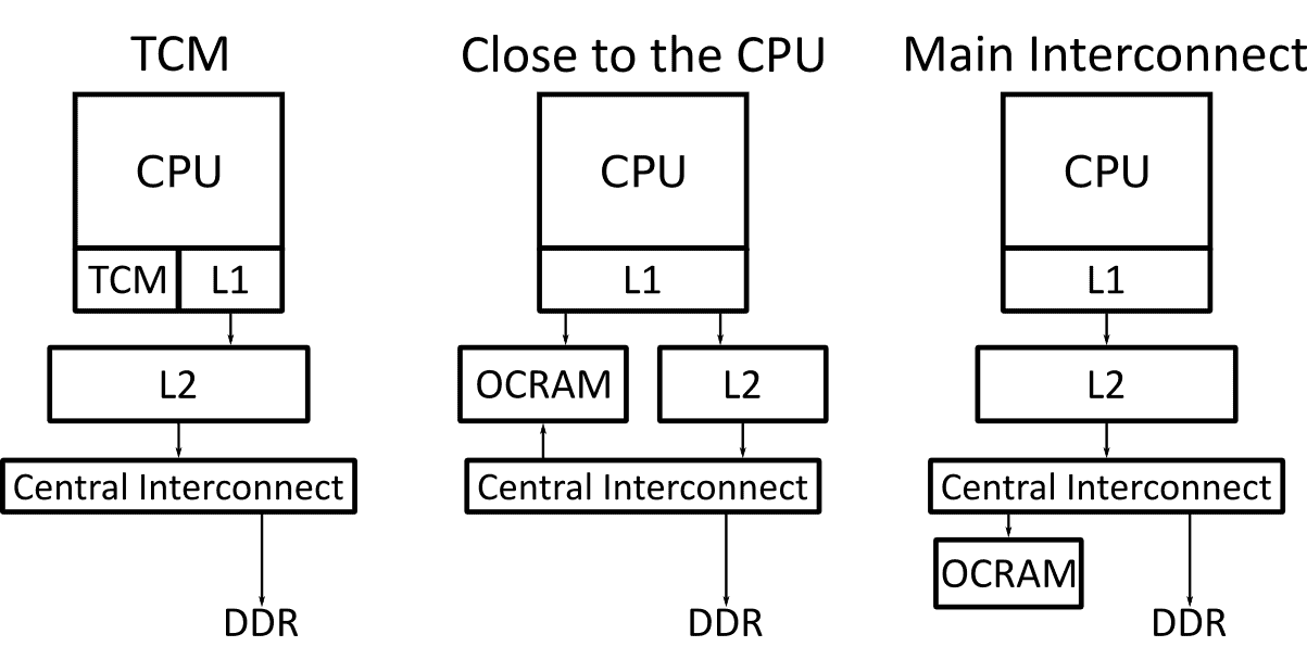 Block diagrams of three types of on-chip RAM (OCRAM) topology.