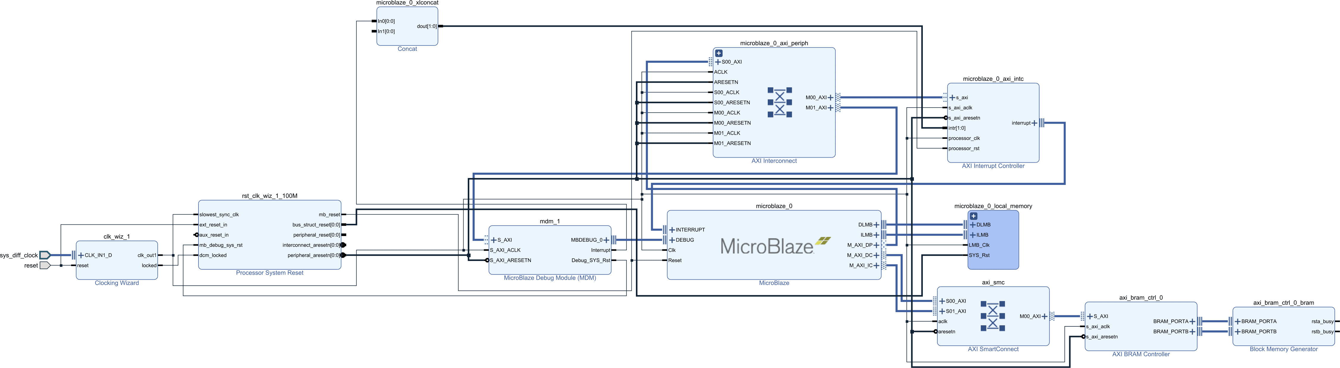 MicroBlaze Configuration for an RTOS Part 1 – Memory Hierarchy | JBLopen
