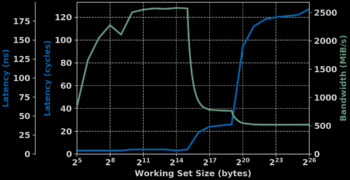 MicroBlaze Benchmarks Part 2 – Memory Bandwidth & Latency