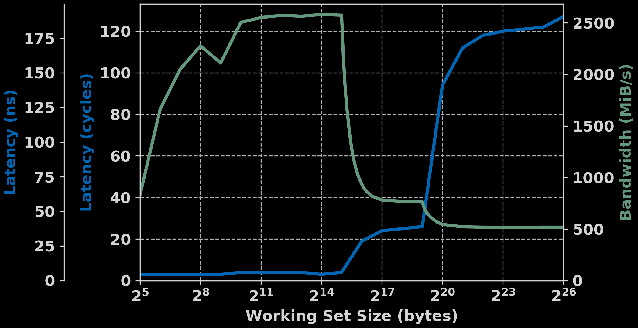 Plot of a MicroBlaze system memory access latency and memory bandwidth versus the working set size.