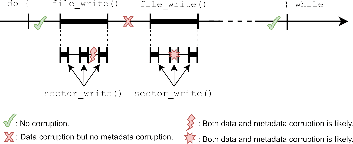 Time diagram of various file system unexpected failure points and their impact on data and metadata corruption.