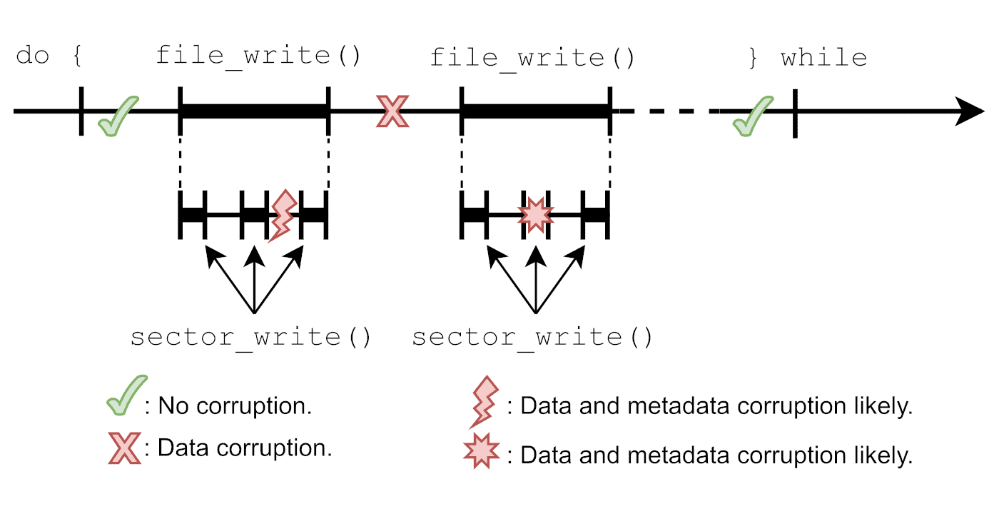 Time diagram of various file system unexpected failures and their impact on data and metadata corruption.