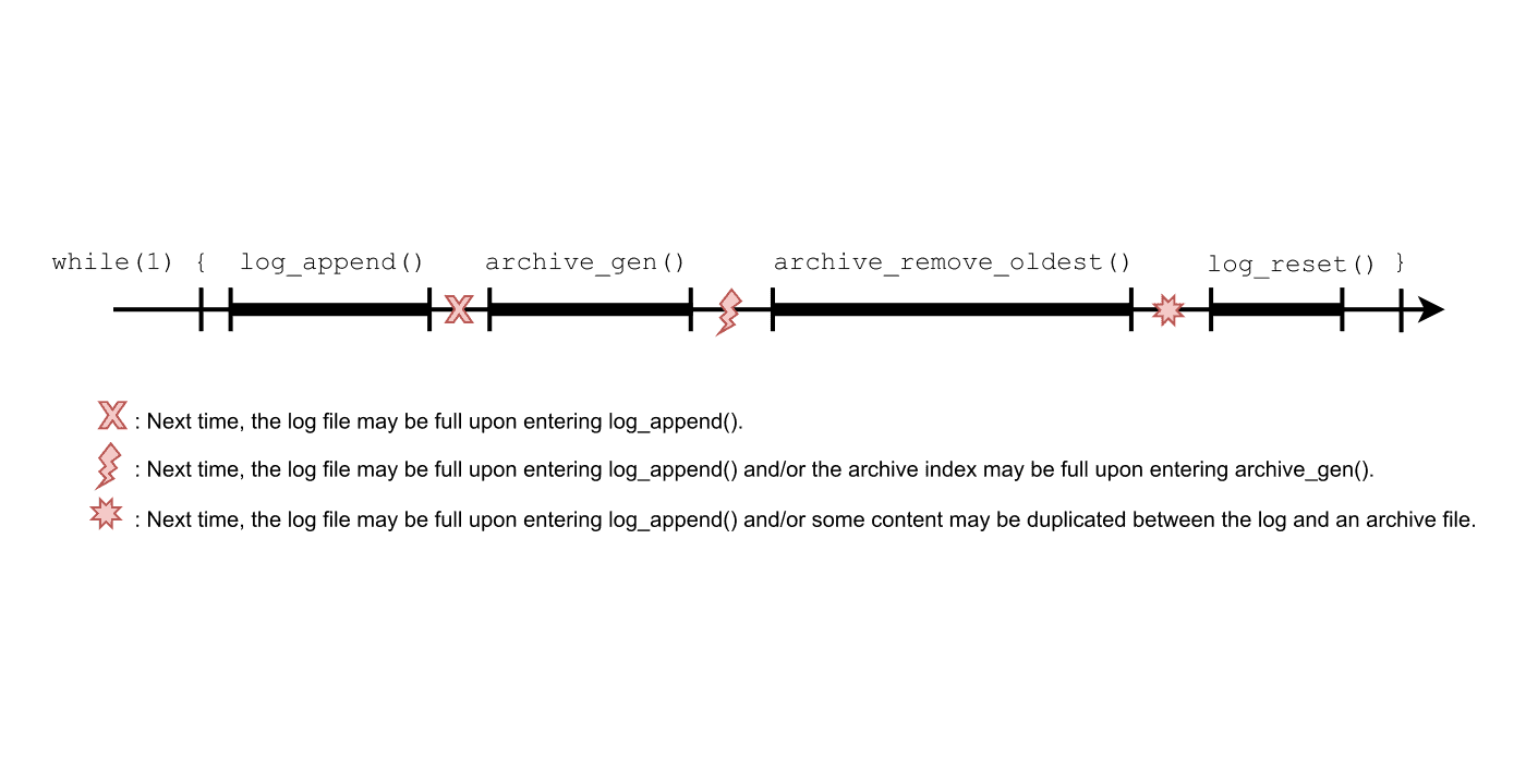 Timing diagram of various high-level failures that could break the coherence of a data logging application.