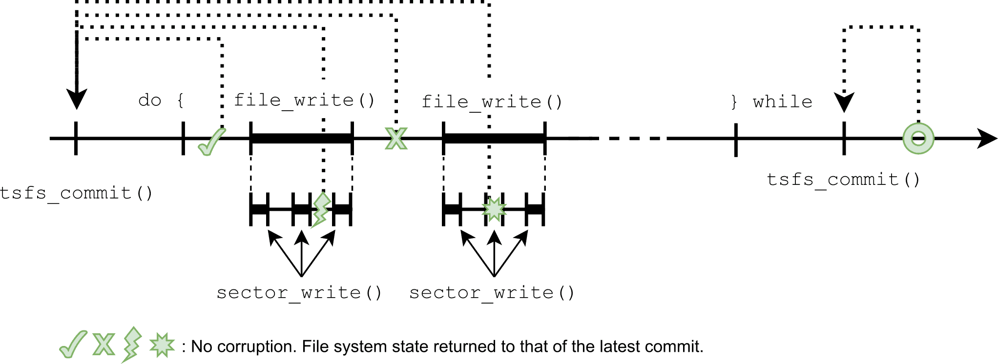 Time diagram of the protection afforded by a transactional file system against various unexpected failure points during a file update.