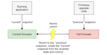 Firmware Upgrade Design Using TSFS Snapshots