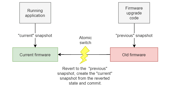 Firmware upgrade procedure block diagram using a snapshot to save the state of the file system prior to beginning the upgrade procedure.
