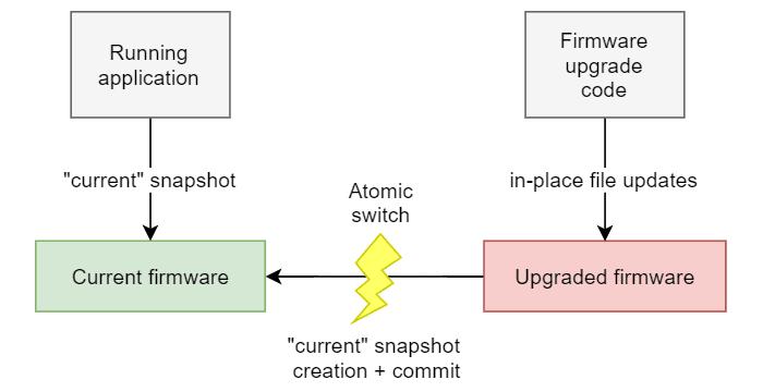 Firmware upgrade procedure diagram.