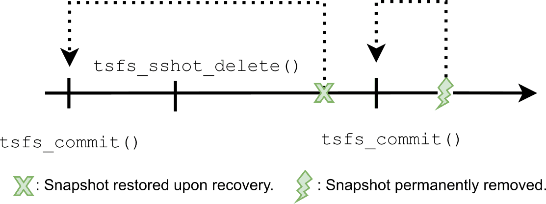 Timing diagram showing the interaction between TREESpan File System's (TSFS) snapshot and transactions.