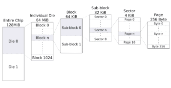 QSPI NOR Flash Part 2 – Memory Organization