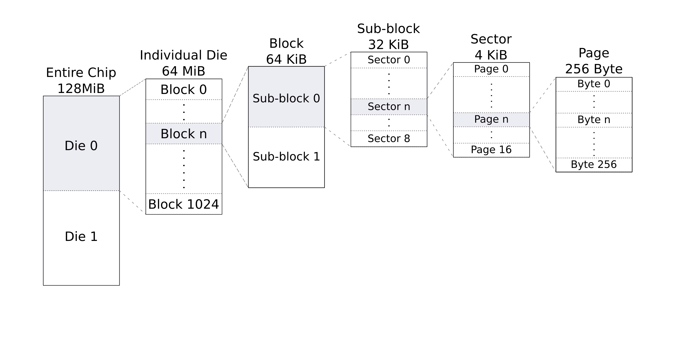 Diagram of the common memory subdivisions of a QSPI NOR Flash memory with the Entire chip as the largest unit followed by individual dies, blocks, sub-block, sectors and pages.