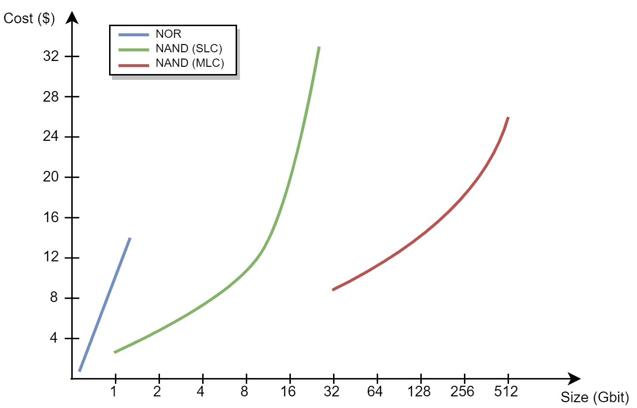 Cost versus capacity diagram for NOR, SLC & MLC NAND Flash memory devices.