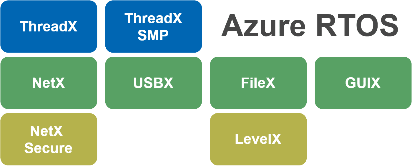 Block diagram of Azure RTOS components including the kernel, protocol stacks, GUI and file system.