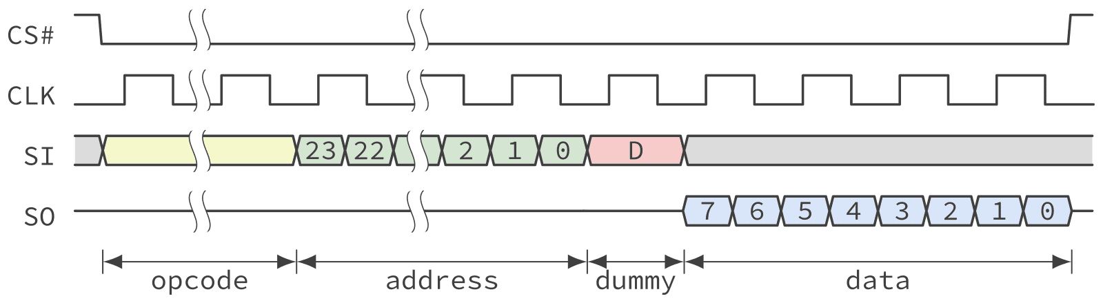 Timing diagram of a QSPI NOR Flash fast read operation in single lane Dual Data Rate mode.