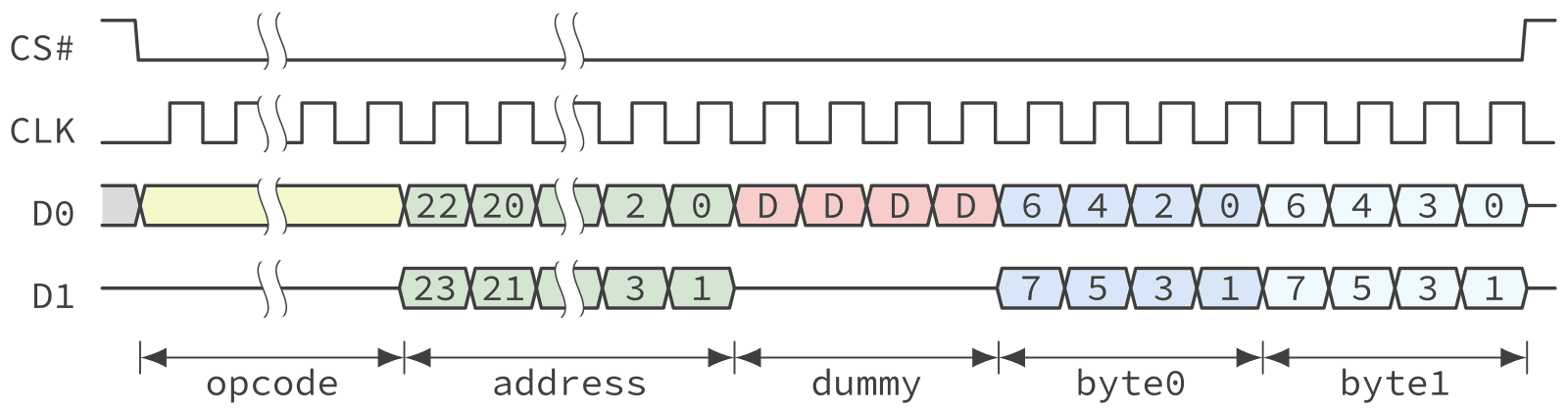 Timing diagram of a QSPI NOR Flash fast read operation in Dual I/O mode.
