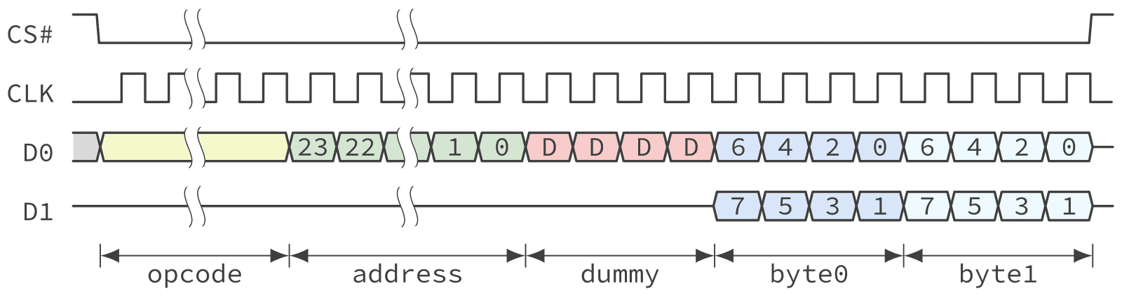 Timing diagram of a QSPI NOR Flash fast read operation in Dual SPI mode.