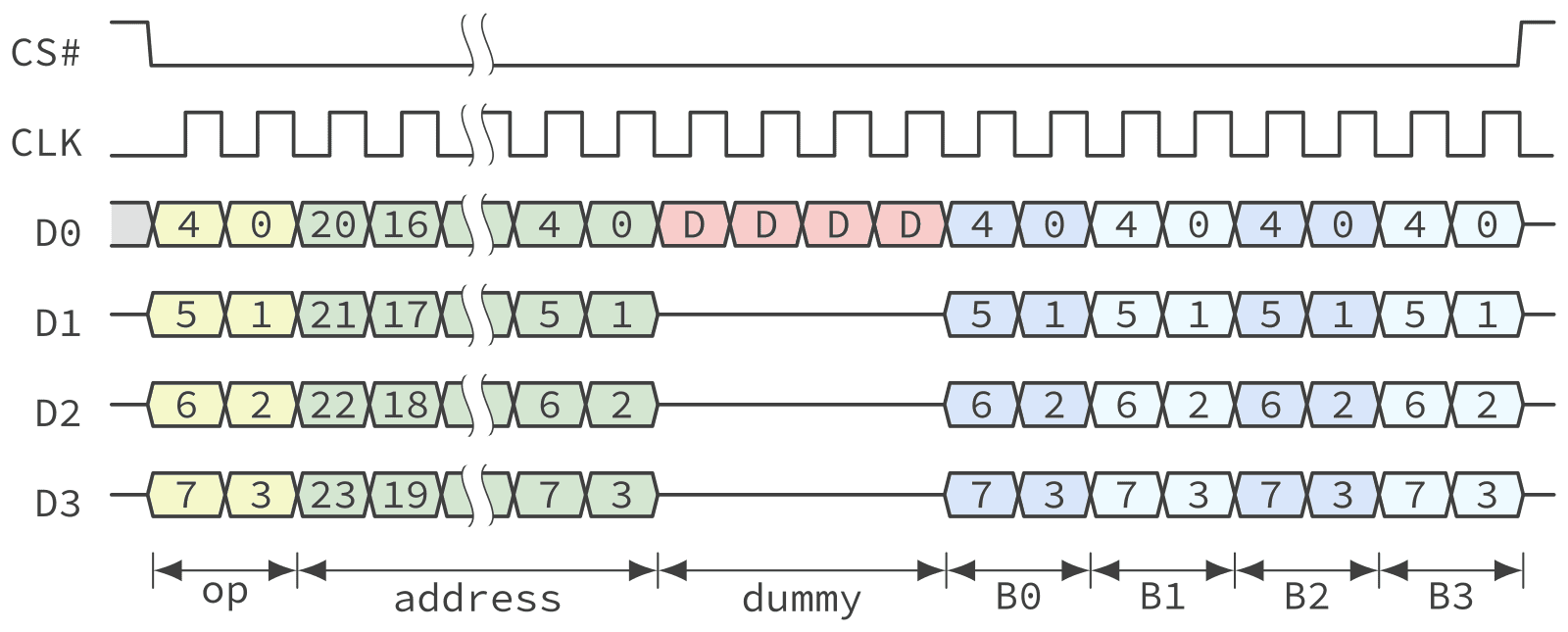 Timing diagram of a QSPI NOR Flash fast read operation in Quad Peripheral Interface mode.