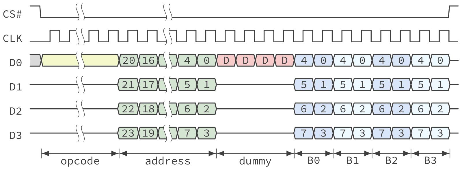 Timing diagram of a QSPI NOR Flash fast read operation in Quad I/O mode.