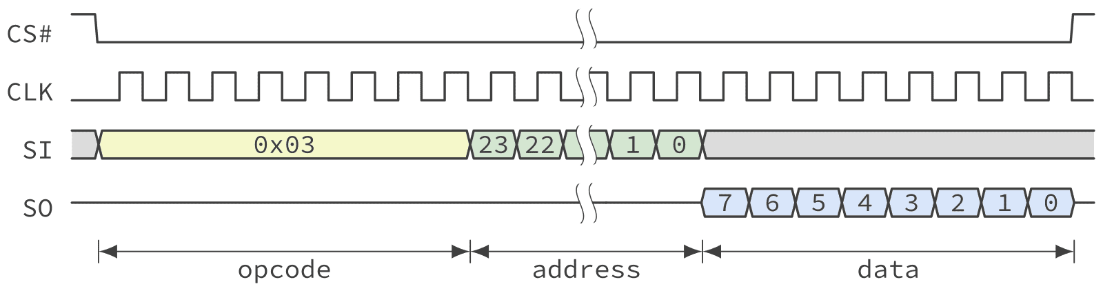 Timing diagram of a QSPI NOR Flash read operation in standard SPI mode.