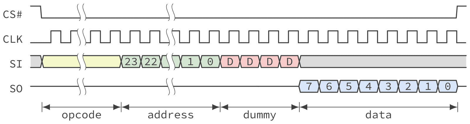 Timing diagram of a QSPI NOR Flash fast read operation in standard SPI mode.