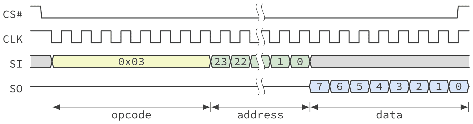 Timing diagram of a QSPI NOR Flash read operation in standard SPI mode suing the SPI bus mode 1,1.